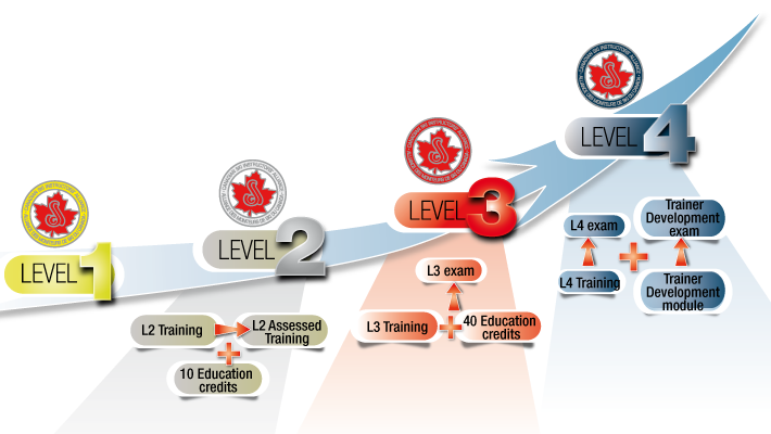CSIA Certification Pathway Overview